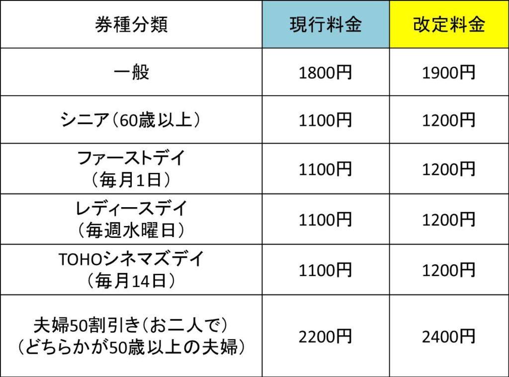 TOHOシネマズ改定料金